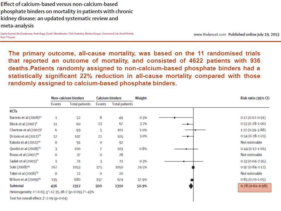 The primary outcome, all-cause mortality, was based on the 11 randomised trials that reported an outcome of mortality, and consisted of 4622 patients with 936 deaths.Patients randomly assigned to non-calcium-based phosphate binders had a statistically significant 22% reduction in all-cause mortality compared with those randomly assigned to calcium-based phosphate binders.
