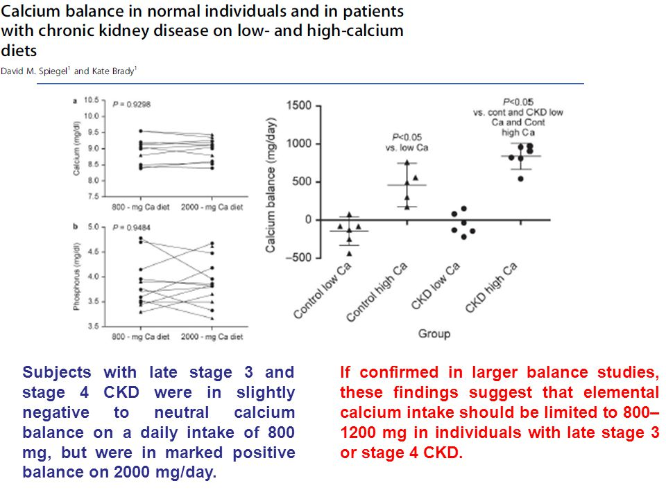 Subjects with late stage 3 and stage 4 CKD were in slightly negative to neutral calcium balance on a daily intake of 800 mg, but were in marked positive balance on 2000 mg/day.