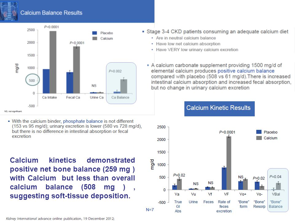Calcium kinetics demonstrated positive net bone balance (259 mg ) with Calcium but less than overall calcium balance (508 mg ) , suggesting soft-tissue deposition.