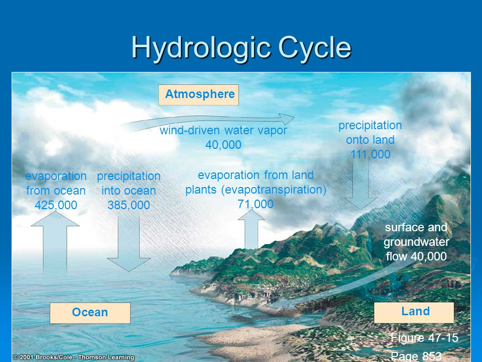 Hydrologic Cycle Atmosphere precipitation onto land 111,000