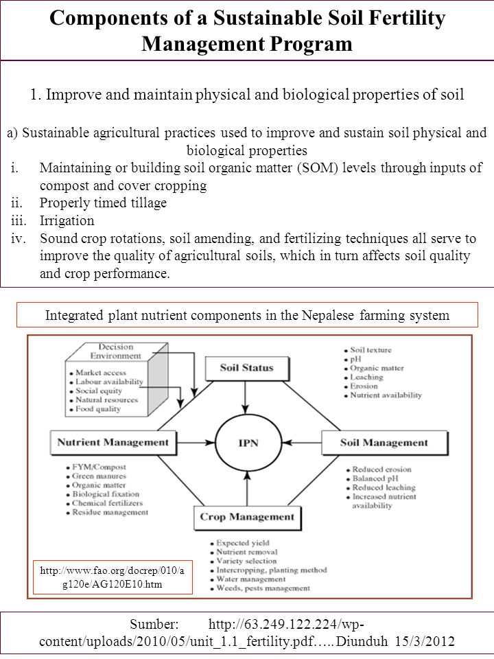 Components of a Sustainable Soil Fertility Management Program