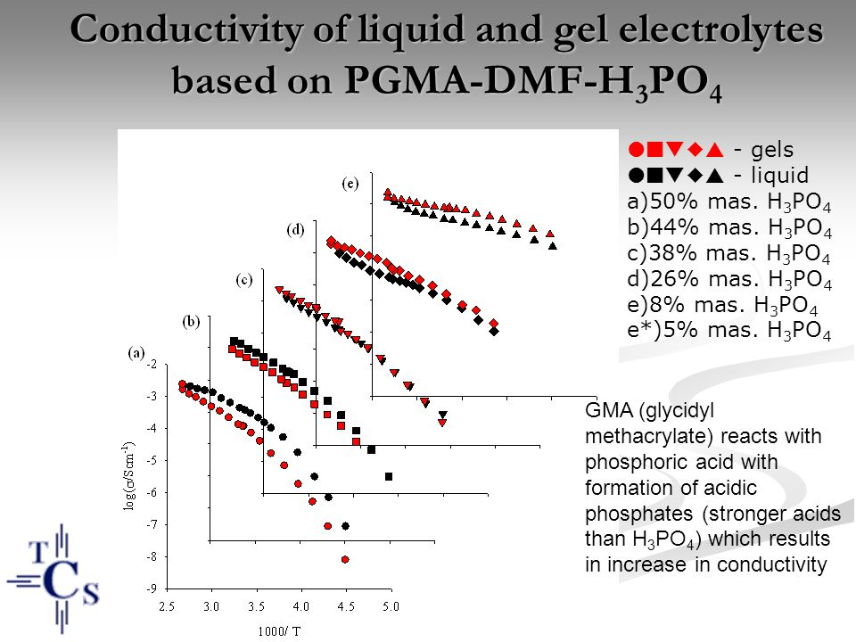 Conductivity of liquid and gel electrolytes based on PGMA-DMF-H3PO4