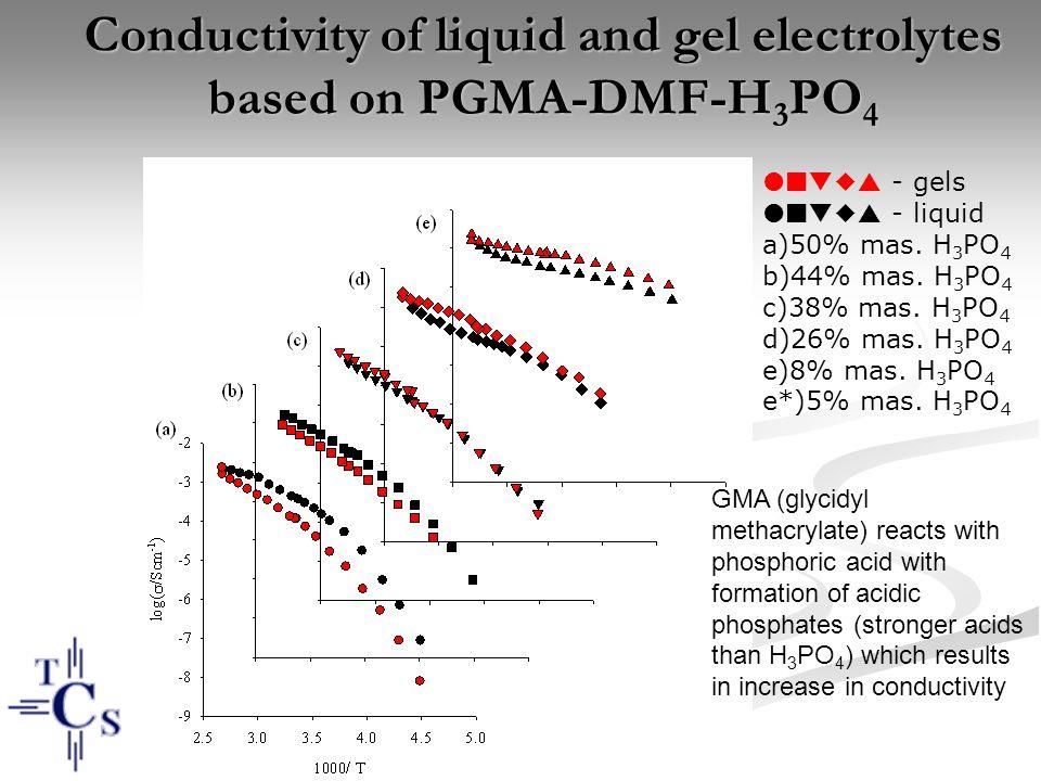Conductivity of liquid and gel electrolytes based on PGMA-DMF-H3PO4