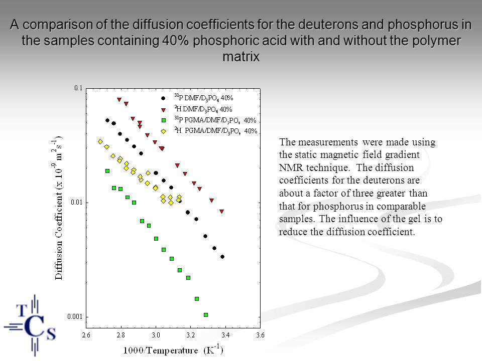 A comparison of the diffusion coefficients for the deuterons and phosphorus in the samples containing 40% phosphoric acid with and without the polymer matrix