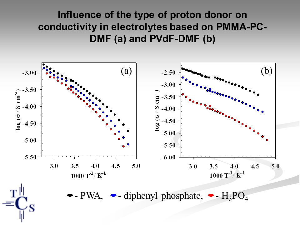 Influence of the type of proton donor on conductivity in electrolytes based on PMMA-PC-DMF (a) and PVdF-DMF (b)