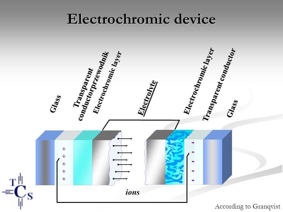 Electrochromic device