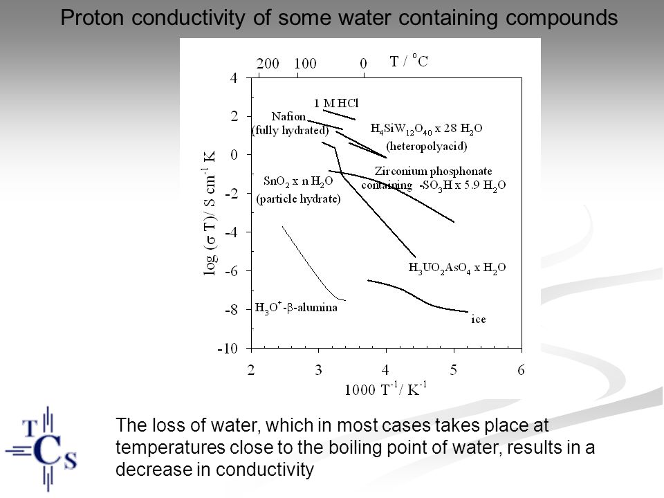 Proton conductivity of some water containing compounds