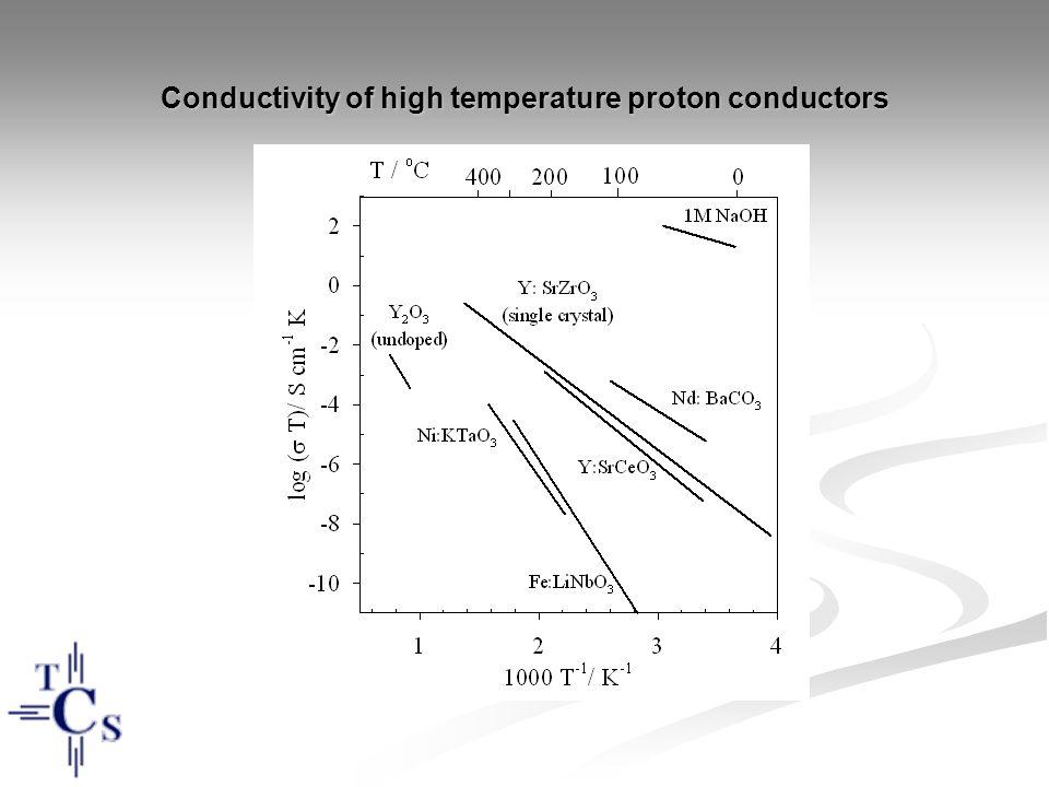 Conductivity of high temperature proton conductors