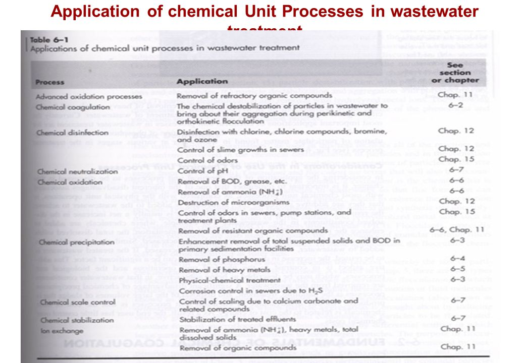 Application of chemical Unit Processes in wastewater treatment