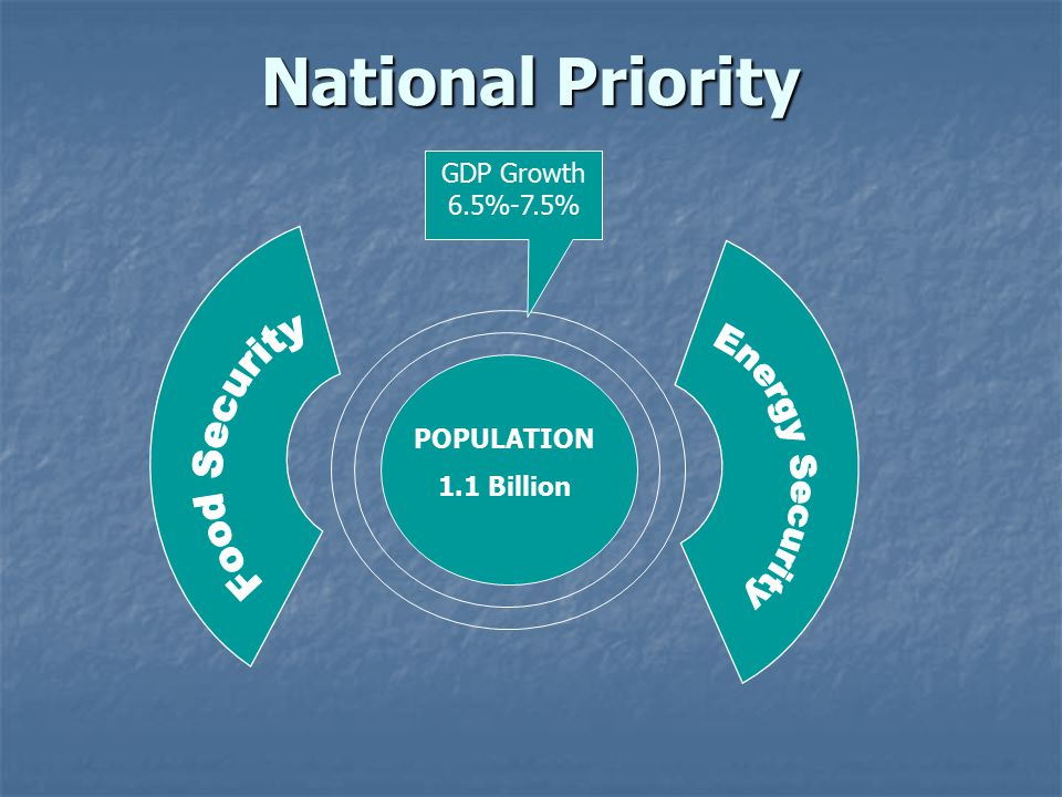National Priority Energy Security Food Security GDP Growth 6.5%-7.5%