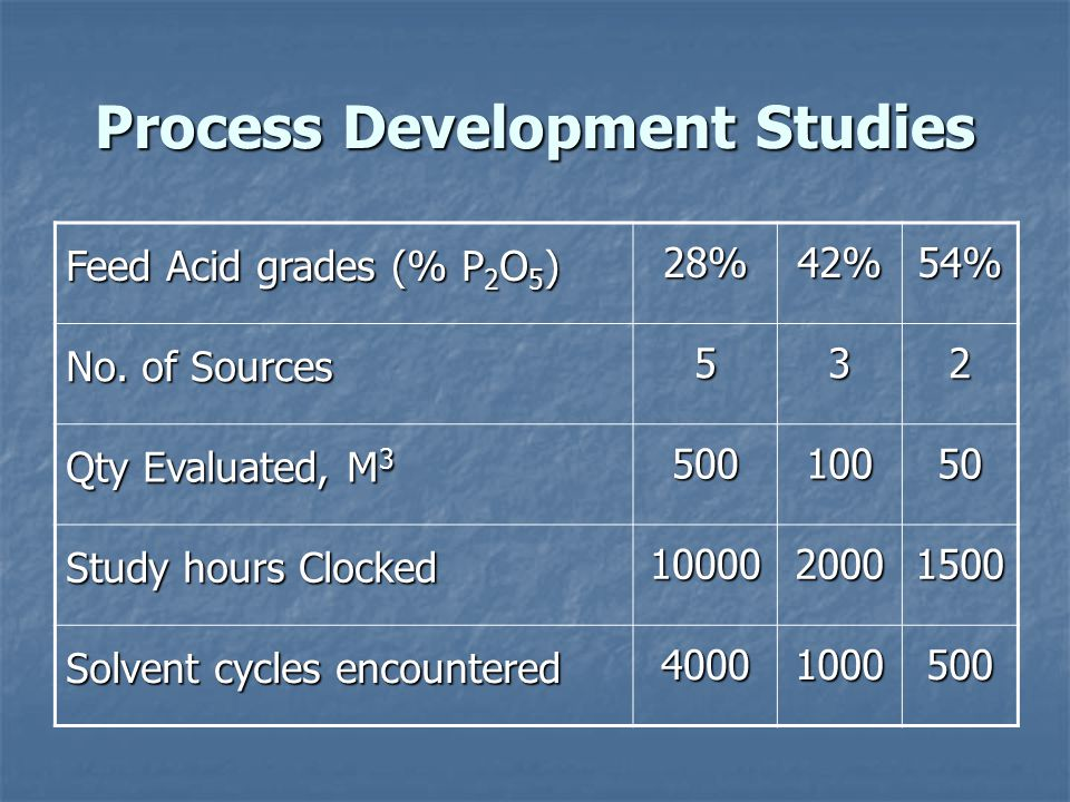 Process Development Studies