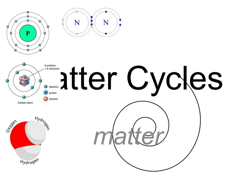 Matter Cycles matter