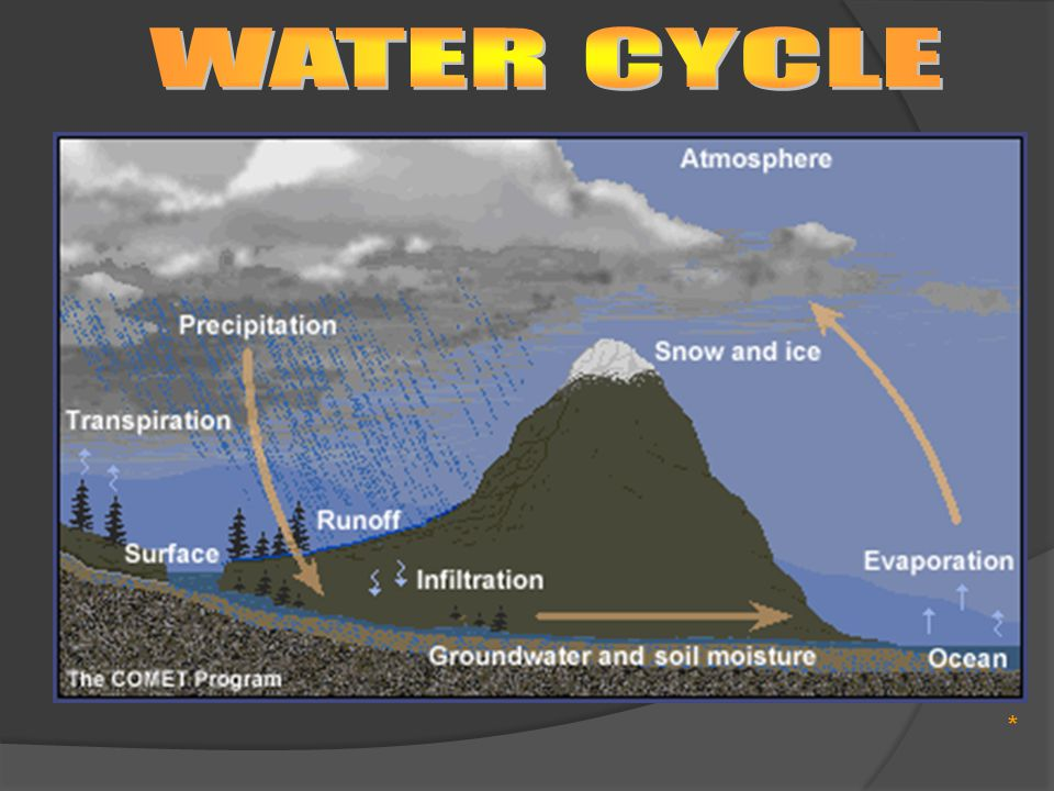 WATER CYCLE *