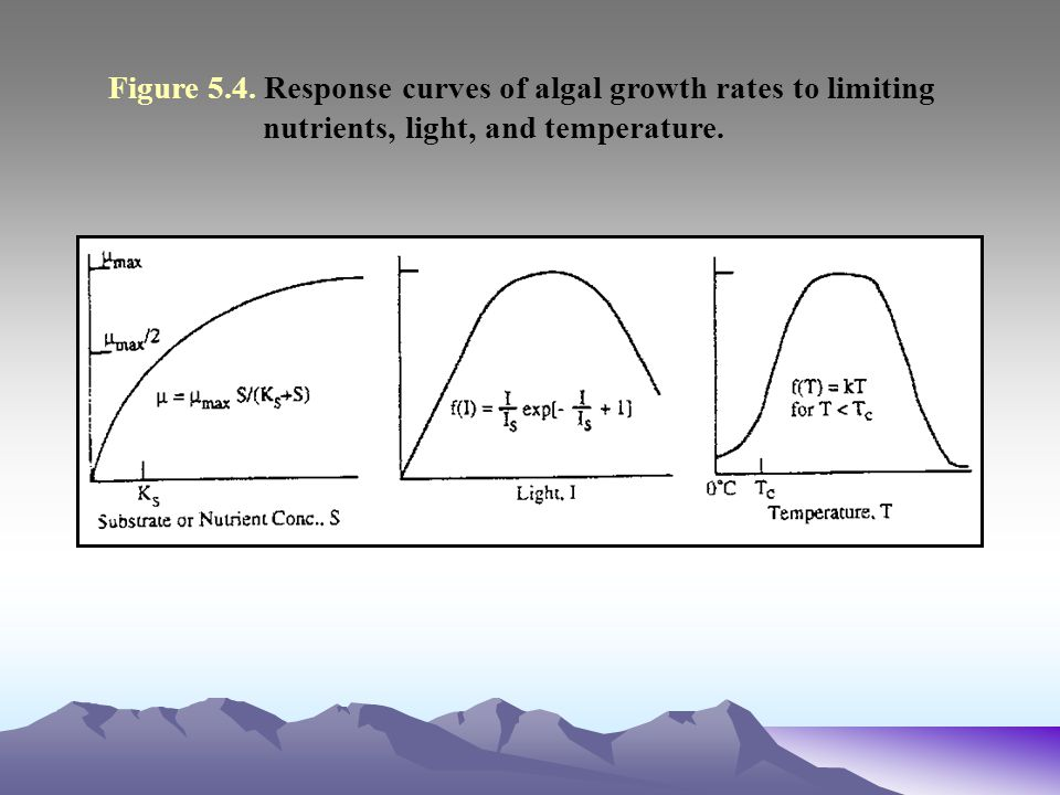 Figure 5. 4. Response curves of algal growth rates to limiting