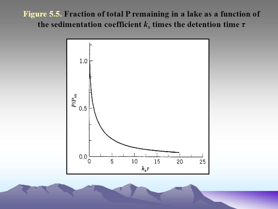 Figure 5.5.