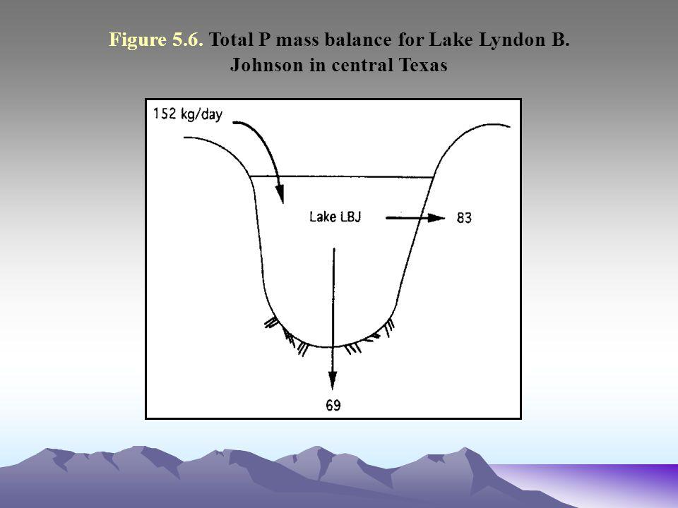 Figure 5. 6. Total P mass balance for Lake Lyndon B