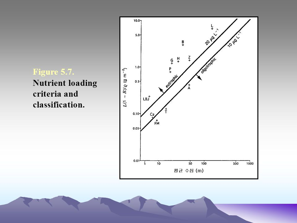 Figure 5.7. Nutrient loading criteria and classification.