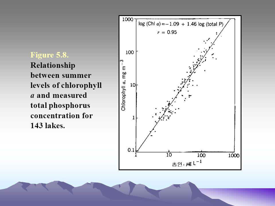 Figure 5.8.