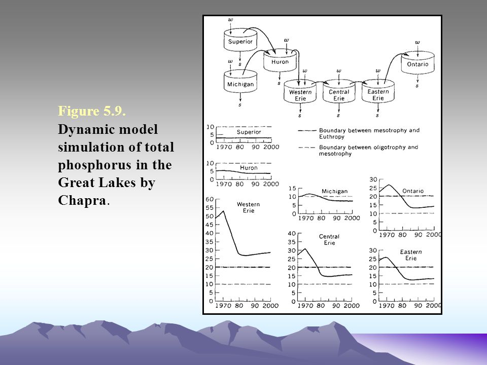 Figure 5.9. Dynamic model simulation of total phosphorus in the Great Lakes by Chapra.