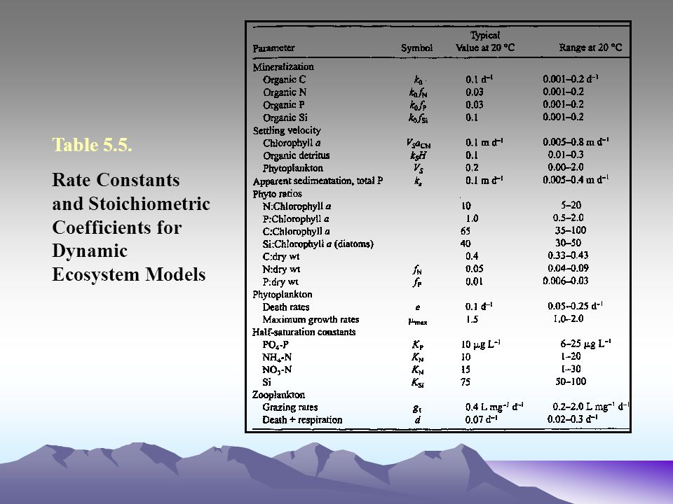 Table 5.5. Rate Constants and Stoichiometric Coefficients for Dynamic Ecosystem Models