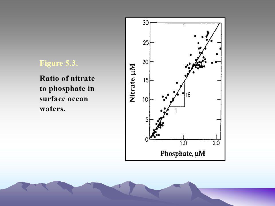 Figure 5.3. Ratio of nitrate to phosphate in surface ocean waters.
