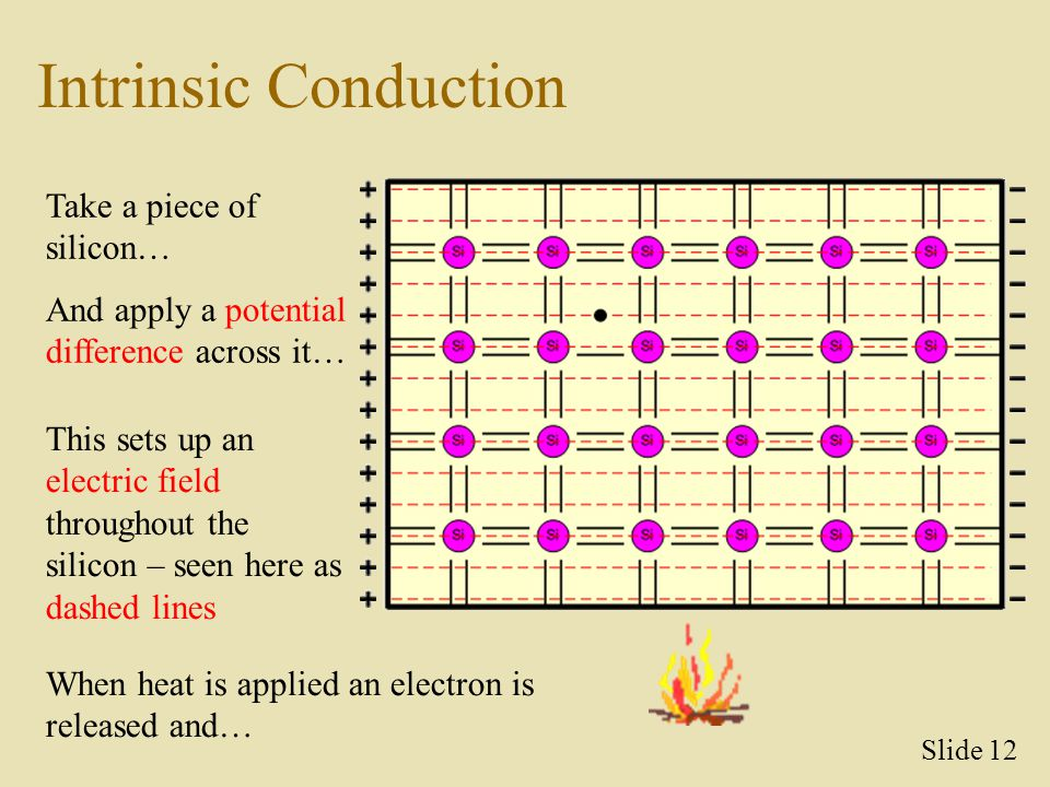 Intrinsic Conduction Take a piece of silicon…