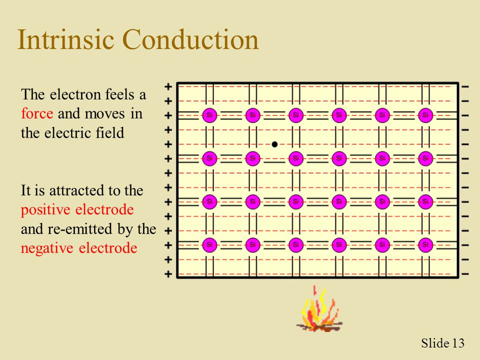 Intrinsic Conduction The electron feels a force and moves in the electric field.