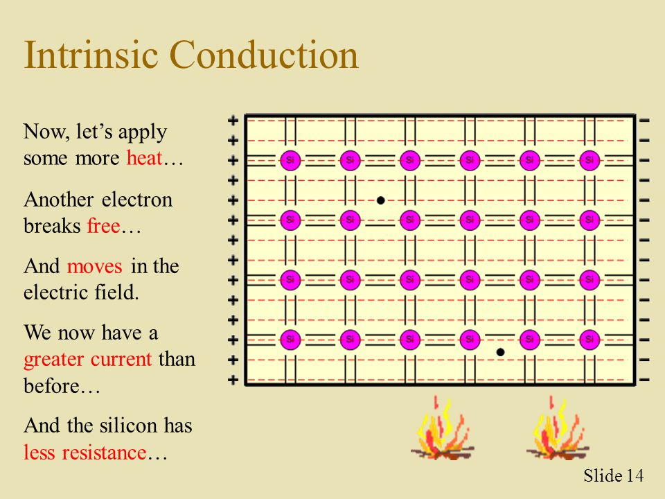 Intrinsic Conduction Now, let's apply some more heat…