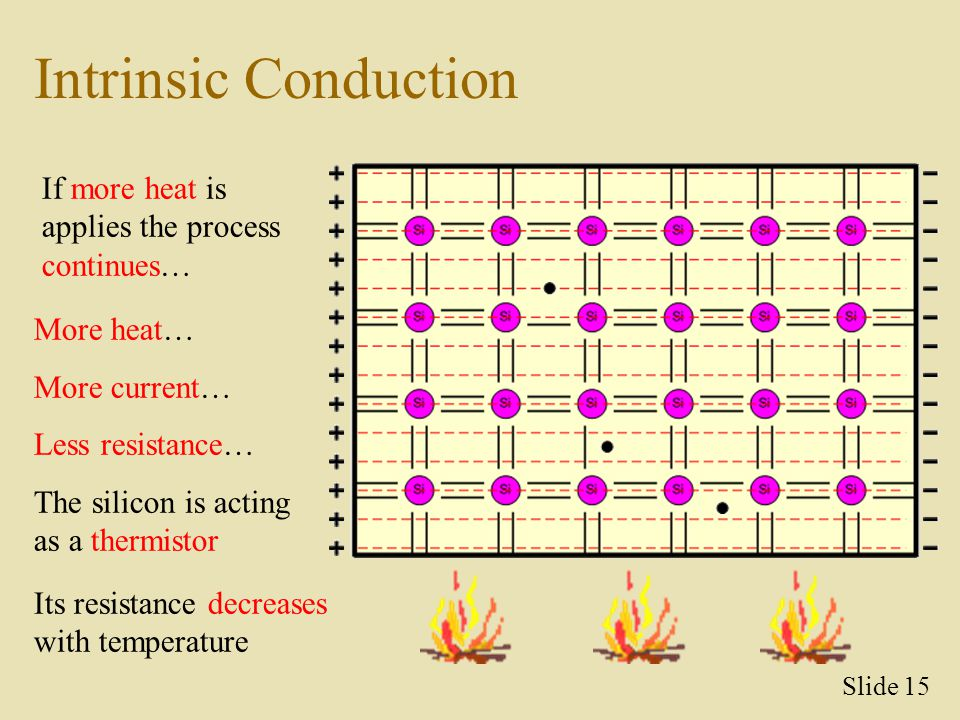 Intrinsic Conduction If more heat is applies the process continues…