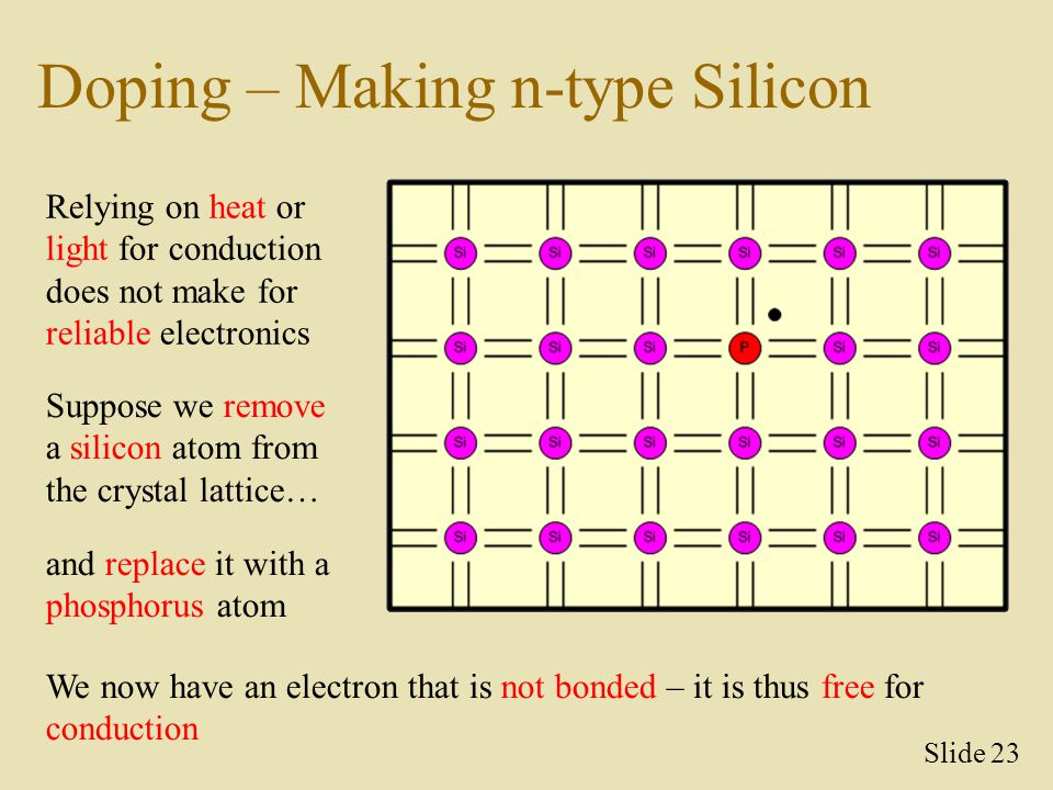 Doping – Making n-type Silicon