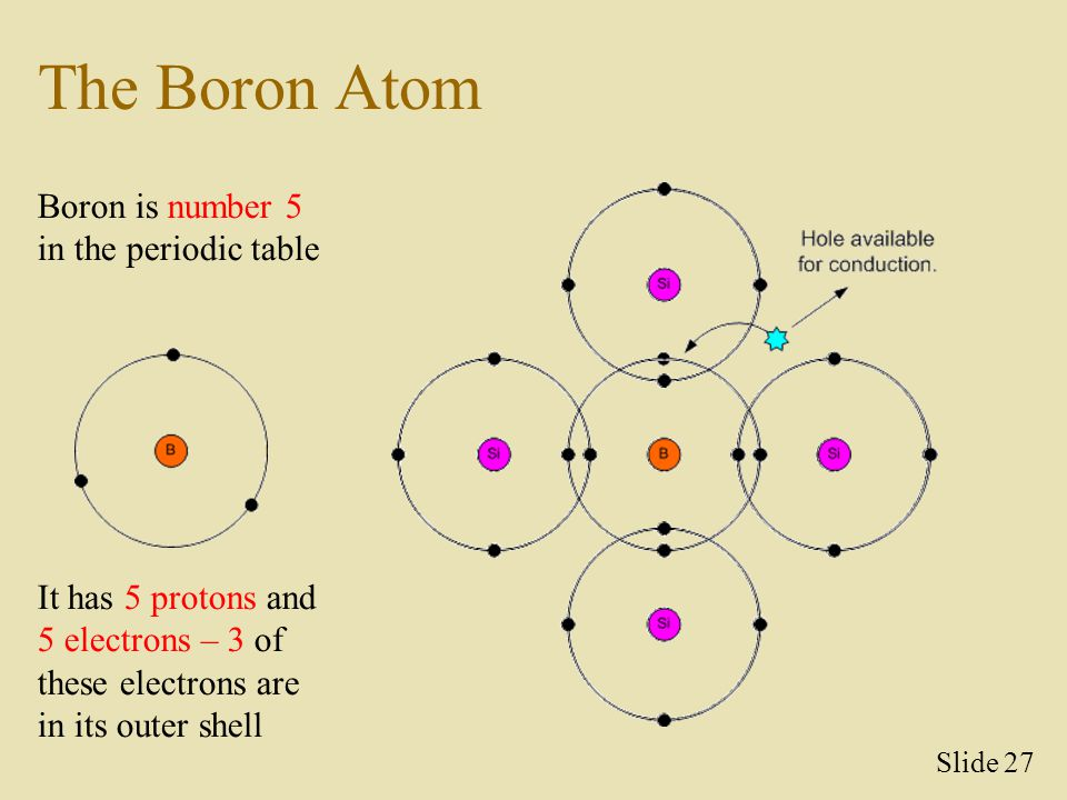 The Boron Atom Boron is number 5 in the periodic table