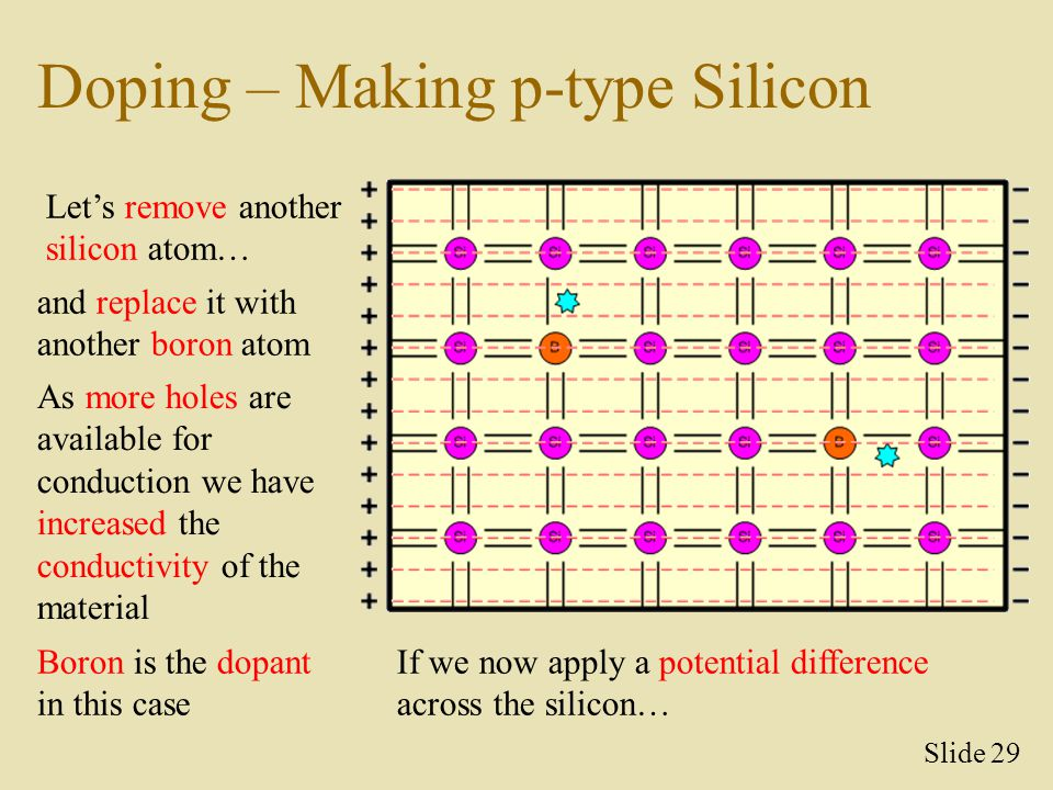 Doping – Making p-type Silicon