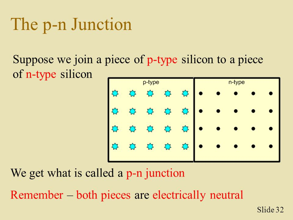 The p-n Junction Suppose we join a piece of p-type silicon to a piece of n-type silicon. We get what is called a p-n junction.