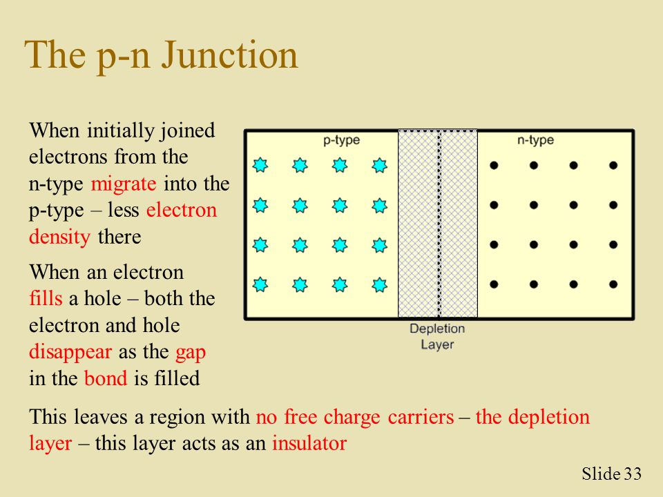 The p-n Junction When initially joined electrons from the n-type migrate into the p-type – less electron density there.