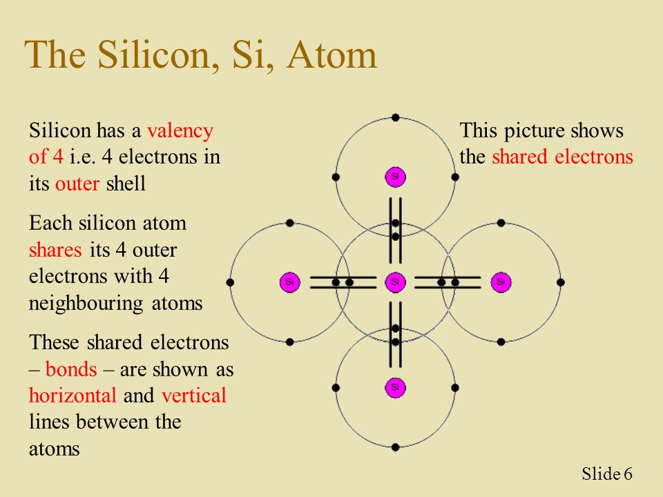The Silicon, Si, Atom Silicon has a valency of 4 i.e. 4 electrons in its outer shell.