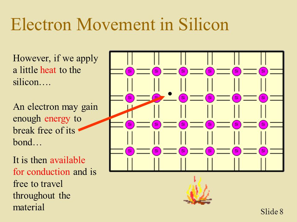 Electron Movement in Silicon