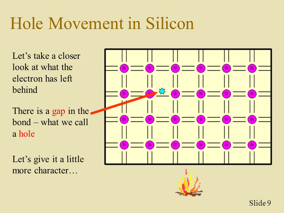 Hole Movement in Silicon