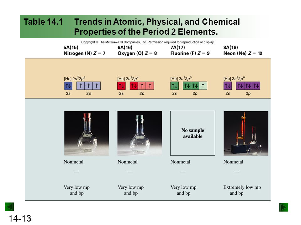 Table 14.1 Trends in Atomic, Physical, and Chemical Properties of the Period 2 Elements.