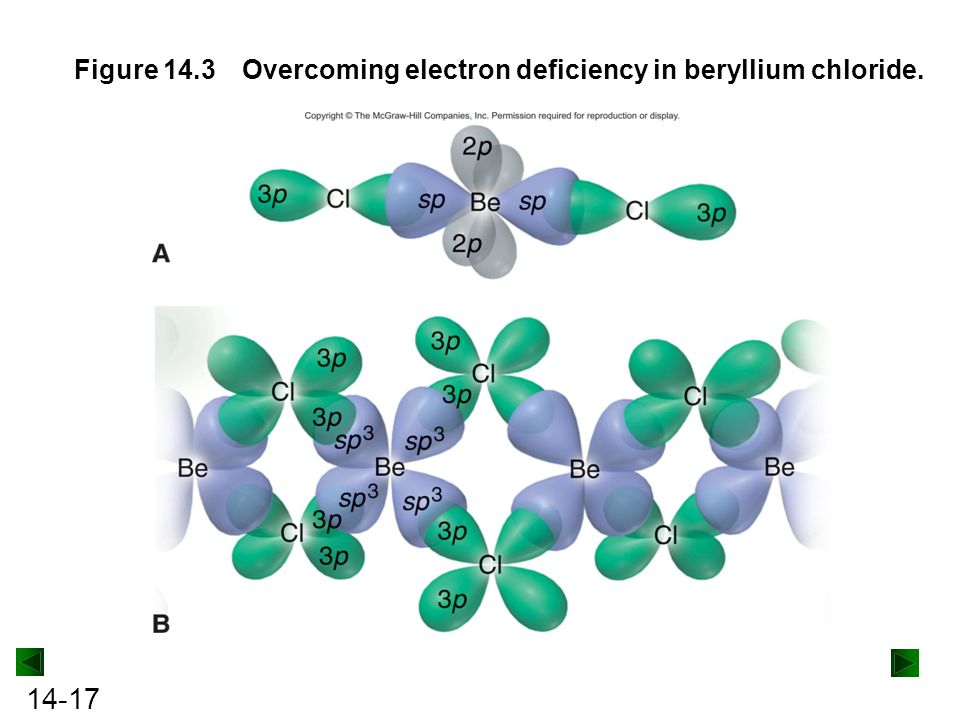 Figure 14.3 Overcoming electron deficiency in beryllium chloride.