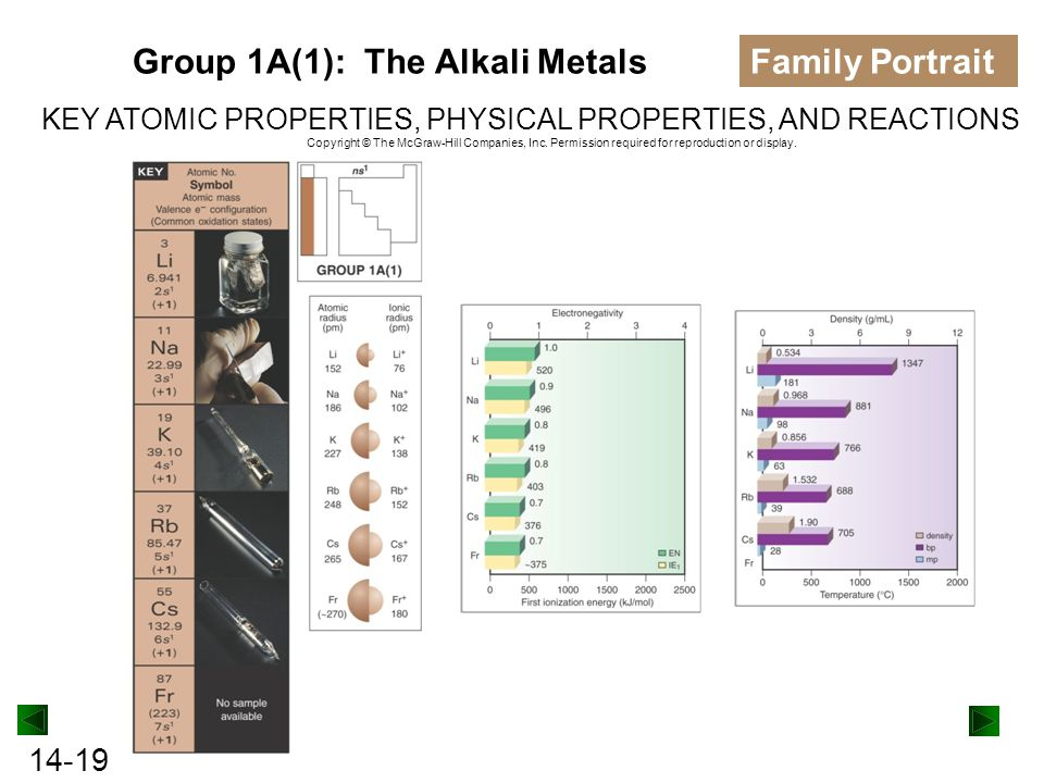 Group 1A(1): The Alkali Metals Family Portrait