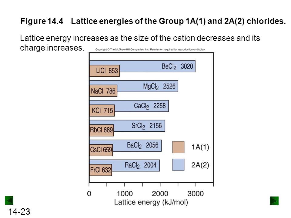 Figure 14.4 Lattice energies of the Group 1A(1) and 2A(2) chlorides.