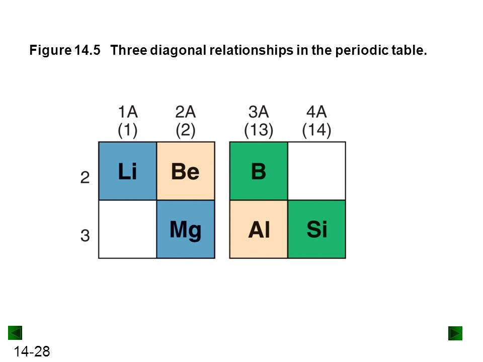 Figure 14.5 Three diagonal relationships in the periodic table.