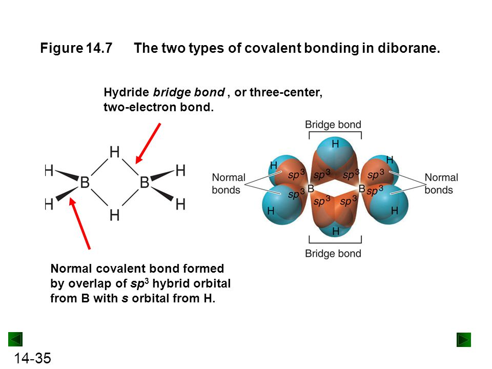 The two types of covalent bonding in diborane.
