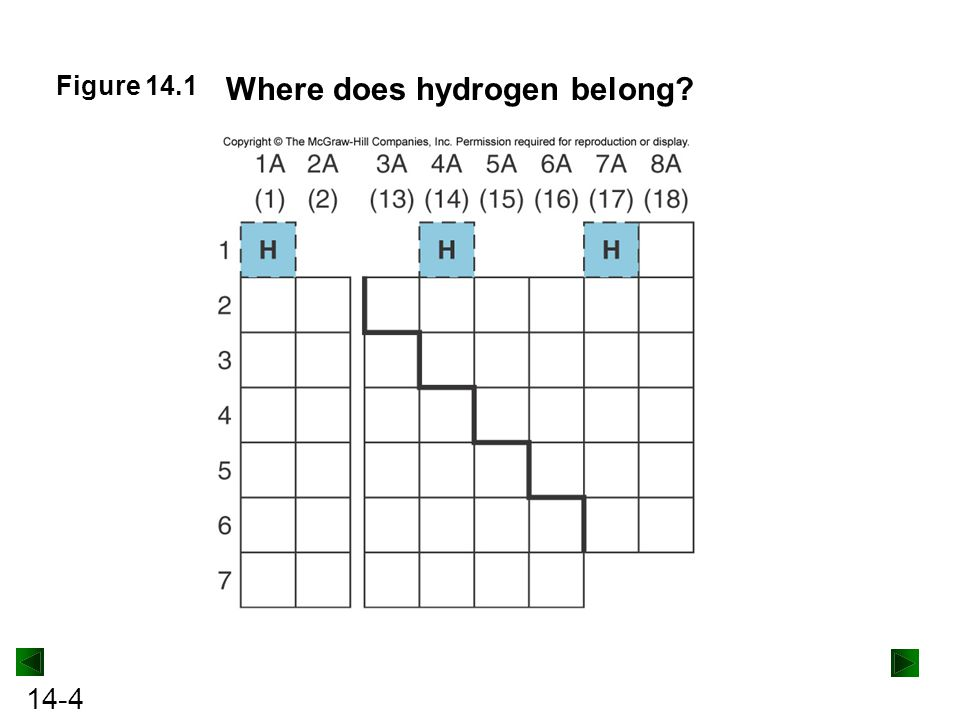 Where does hydrogen belong