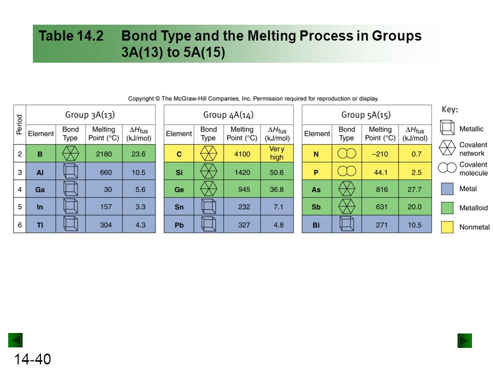 Table 14.2 Bond Type and the Melting Process in Groups 3A(13) to 5A(15)