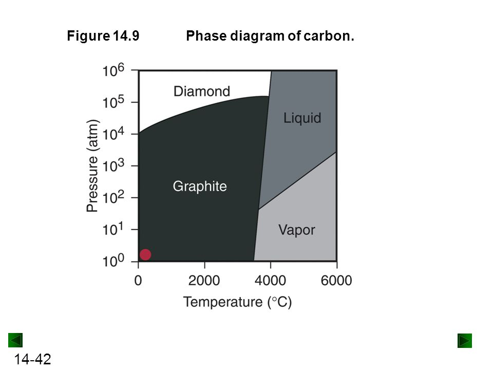 Figure 14.9 Phase diagram of carbon.