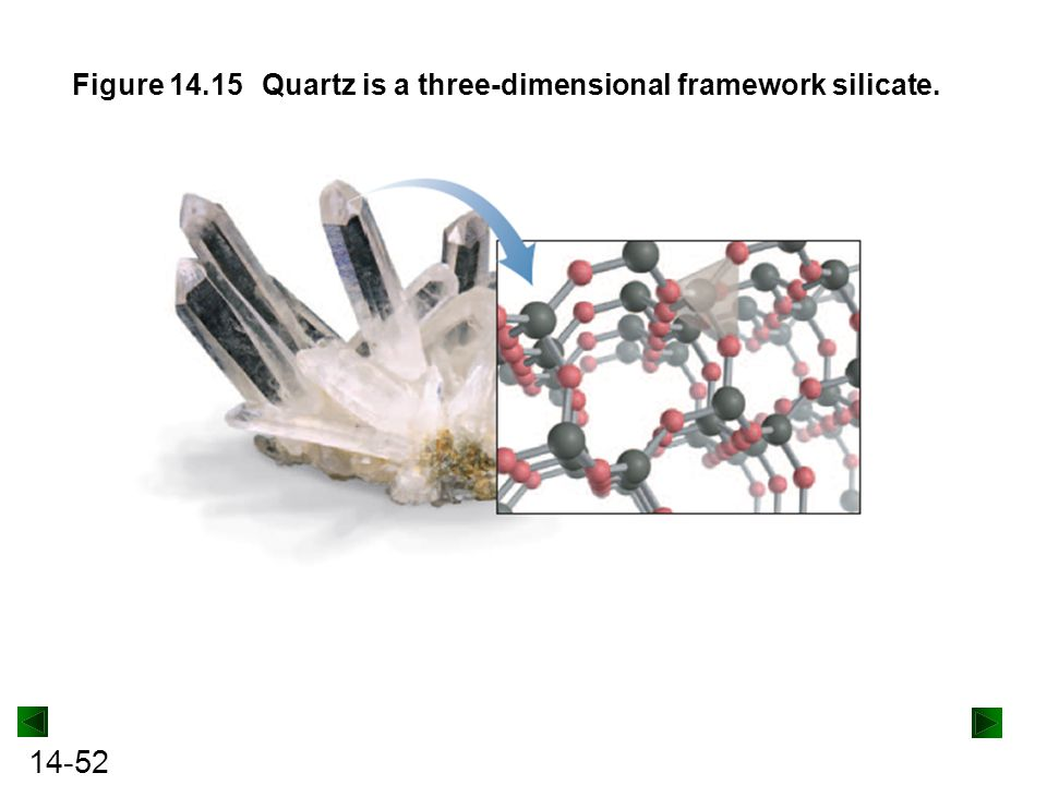 Figure 14.15 Quartz is a three-dimensional framework silicate.