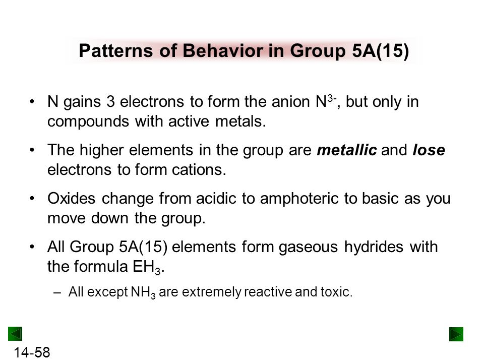 Patterns of Behavior in Group 5A(15)