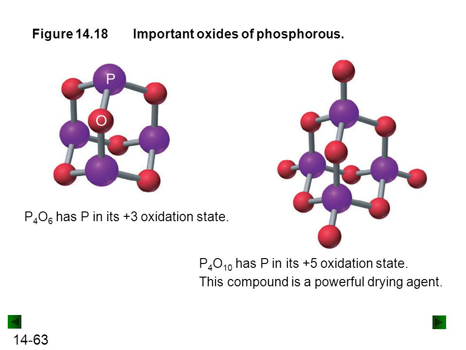 Figure 14.18 Important oxides of phosphorous. P4O6 has P in its +3 oxidation state. P4O10 has P in its +5 oxidation state.