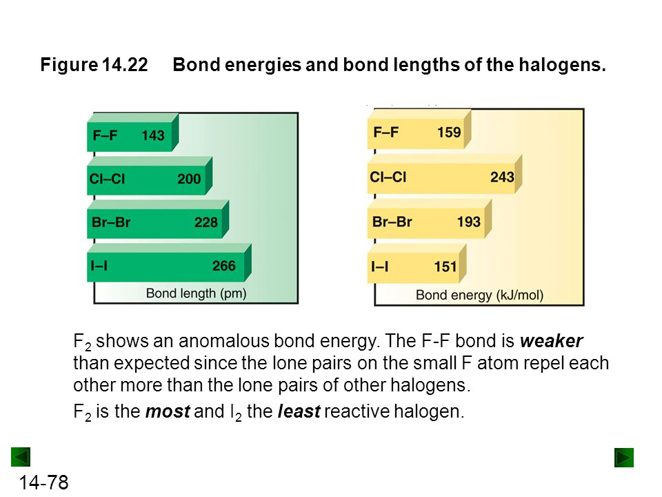 Figure 14.22 Bond energies and bond lengths of the halogens.